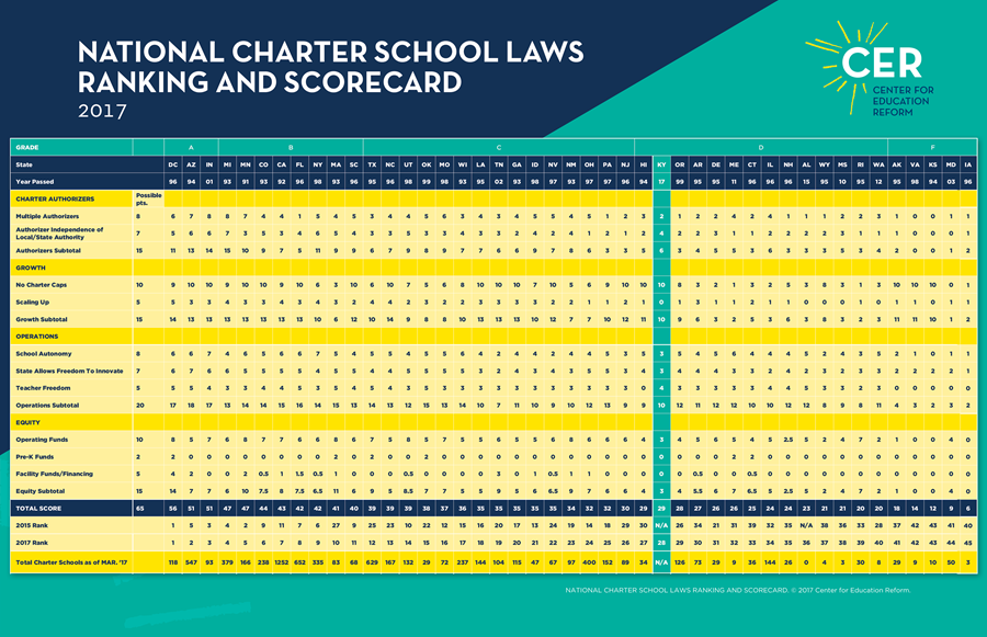 CER'S NATIONAL CHARTER SCHOOL LAW RANKINGS AND SCORECARD.